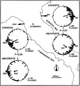 Bevegelsesretning på dagtid for Talitrus saltator fra forskjellige italienske strender. Fig 1 fra Scaipini et al, 1988