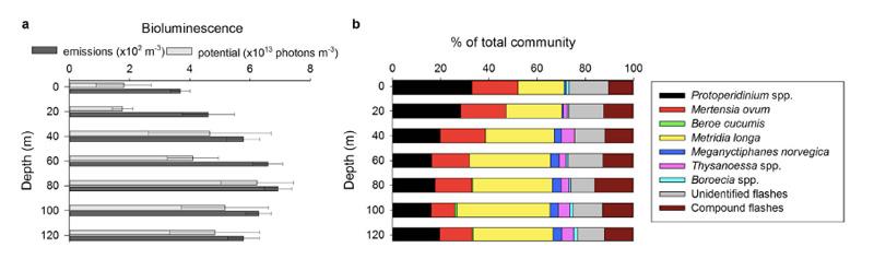 Dybdevariasjon av lysmengde og opphavsorganismer til lyset fra Kongsfjorden. Figur 3 fra Cronin HA et al 2016